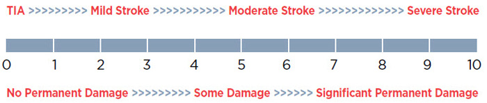 Scale showing relationship of stroke severity to brain damage.  0-2=TIA, No permanent damage 2-5=Mild stroke, no to some permanent damage 5-7=Moderate stroke, some to significant permanent damage 7-10=Severe stroke, significant permanent damage